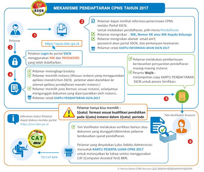alur pendaftaran cpns tahun 2017